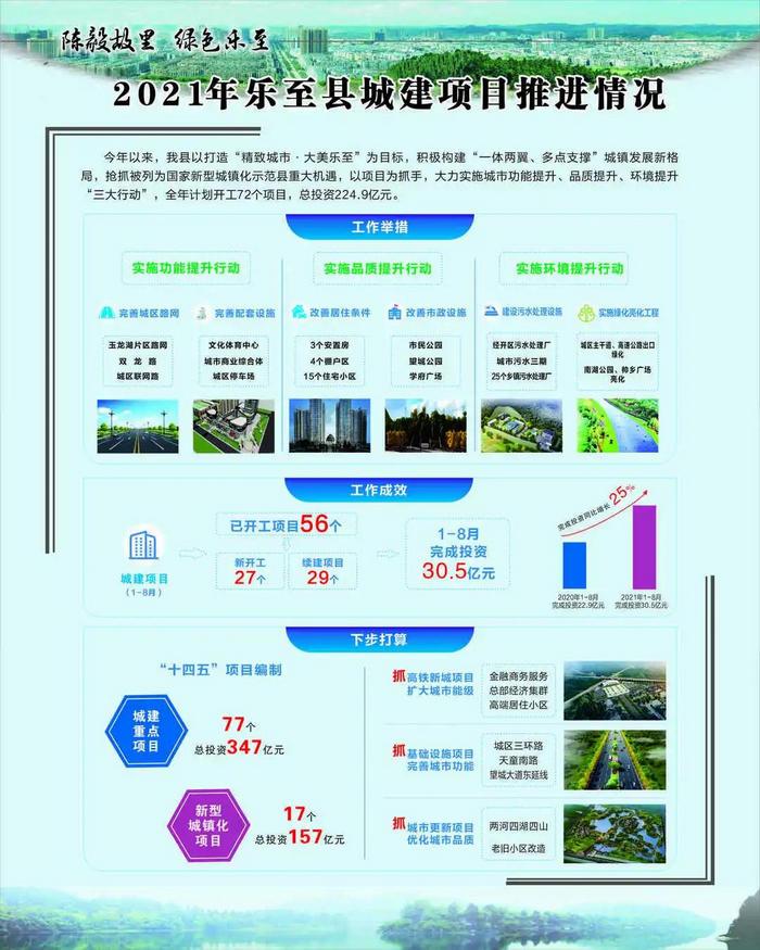 资阳(乐至)2021年四季度重大项目竞进拉练
